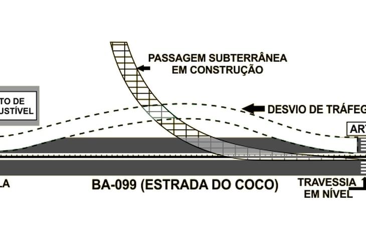 Alerta para desvio de tráfego na Estrada do Coco
