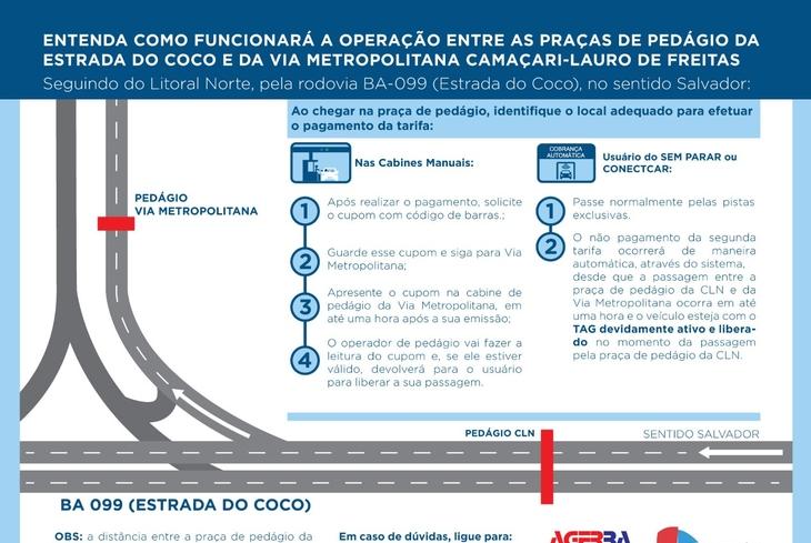 Confira a operação entre as praças de pedágio da Estrada do Coco e da Via Metropolitana